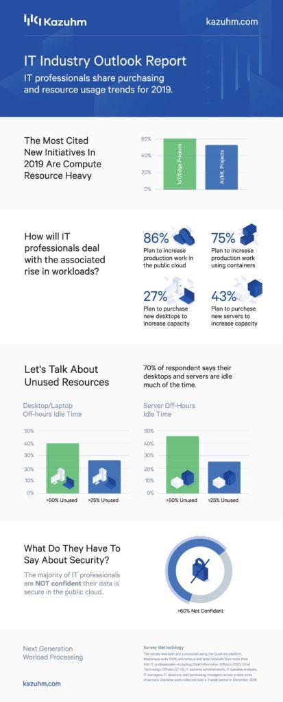 Kazuhm 2019 IT Industry Outlook Infographic