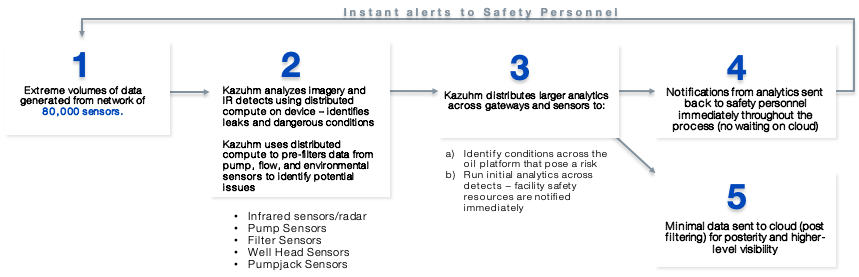 IoT for Oil rigs